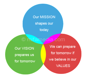 vision-mission-values-300x278