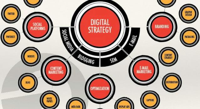 Tổng hợp tất cả các channels trong marketing