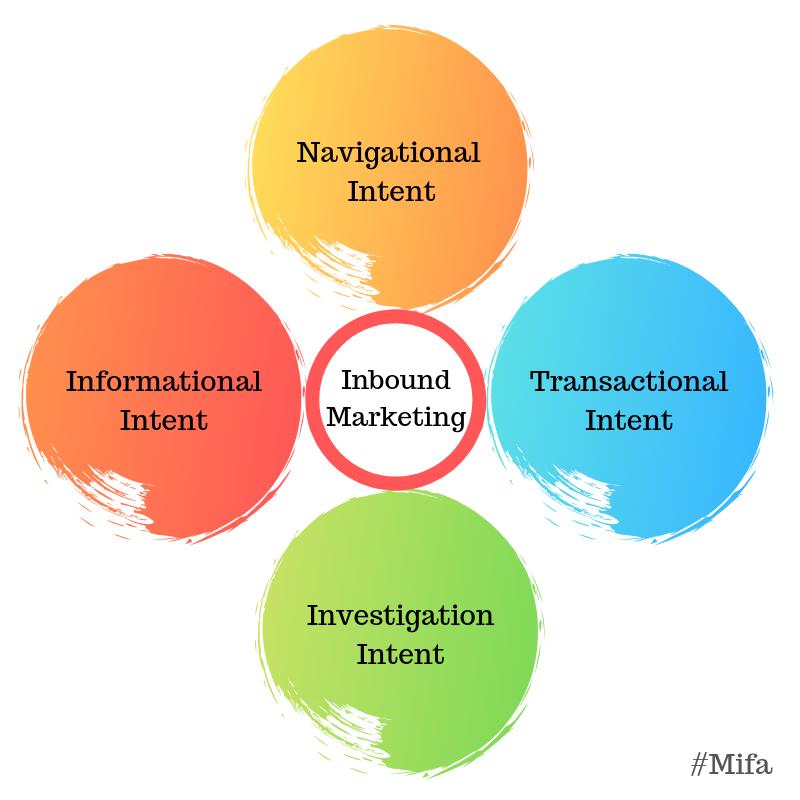 Mifa SEOMetrics Intent of User Dịch vụ SEO Inbound bền vững